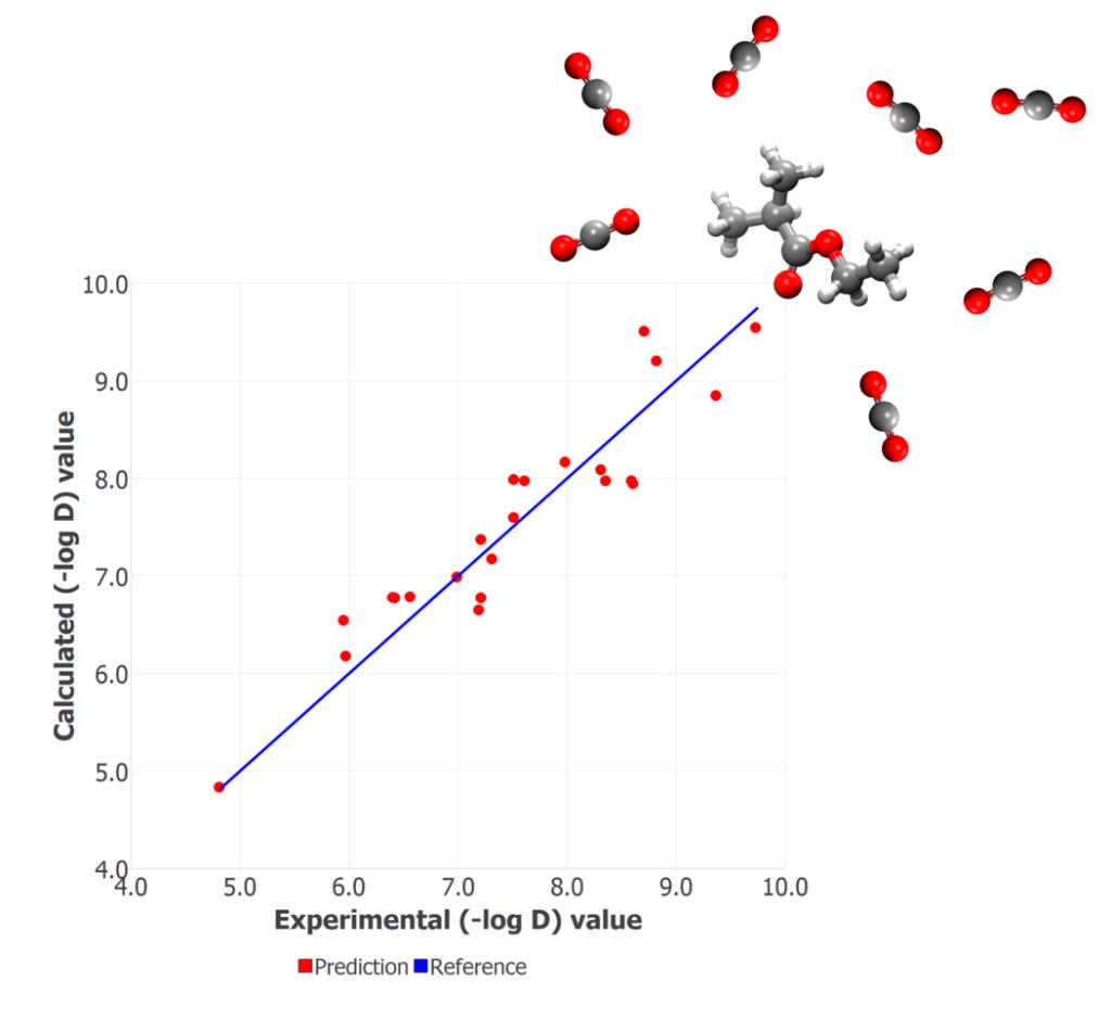 CO2 diffusion figure